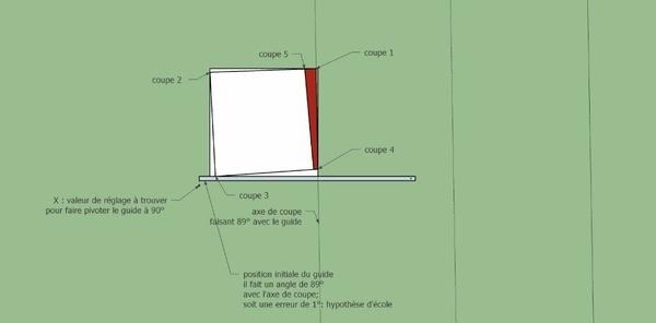 Méthodes des 5 coupes pour controler vos guides de sciage et corriger l'erreur